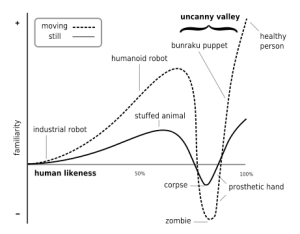 Mori's Uncanny Valley